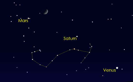 Using the Moon to find Venus, Mars and Saturn