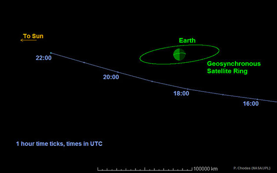 Asteroid trajectory