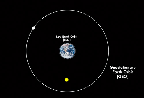 LEO and GEO orbits