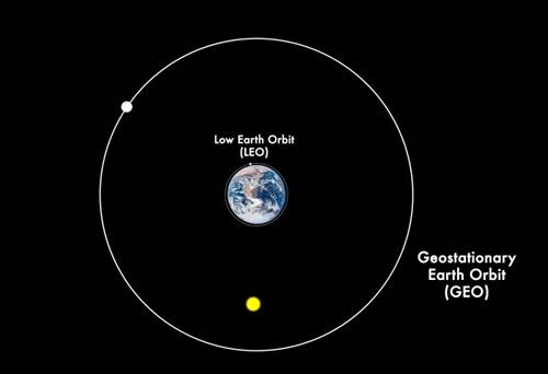 LEO and GEO orbits
