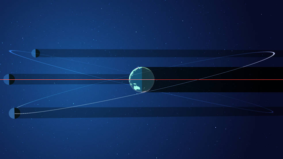 Orbital planes