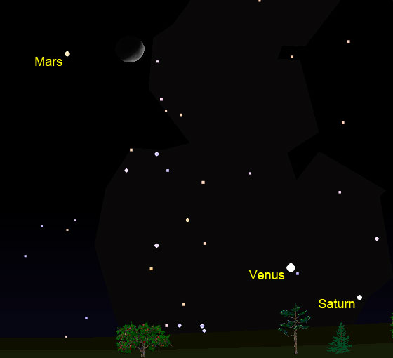 Mars and the Moon on the evening of November 5, 2016 as viewed from the northern hemisphere of Earth