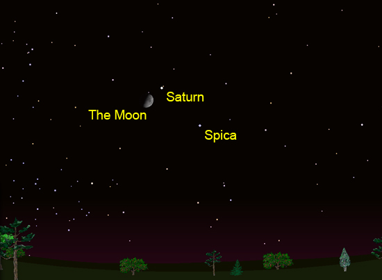 The Moon, Saturn and Spica