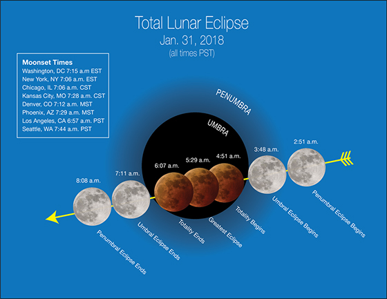 Total Eclipse viewing guide