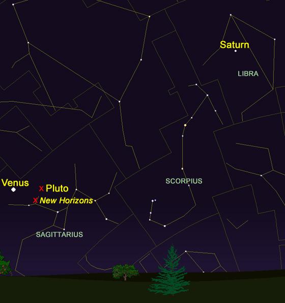 Venus, Saturn, Pluto and New Horizons