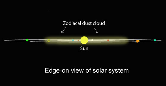 Zodiacal Dust Cloud